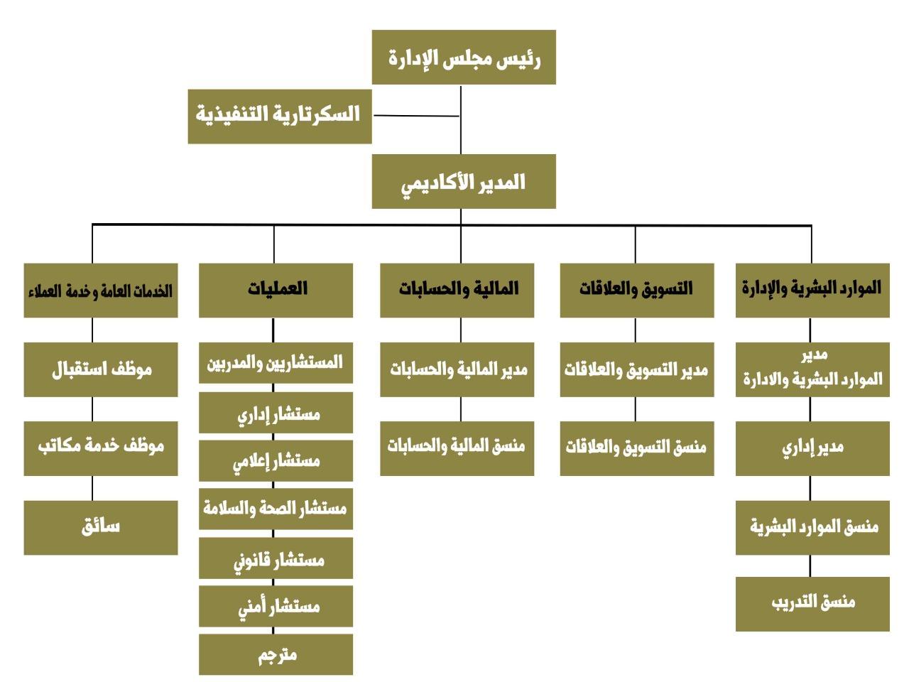 الهيكل التنظيمي معهد رويال ماستر للاستشارات الإدارية والتدريب